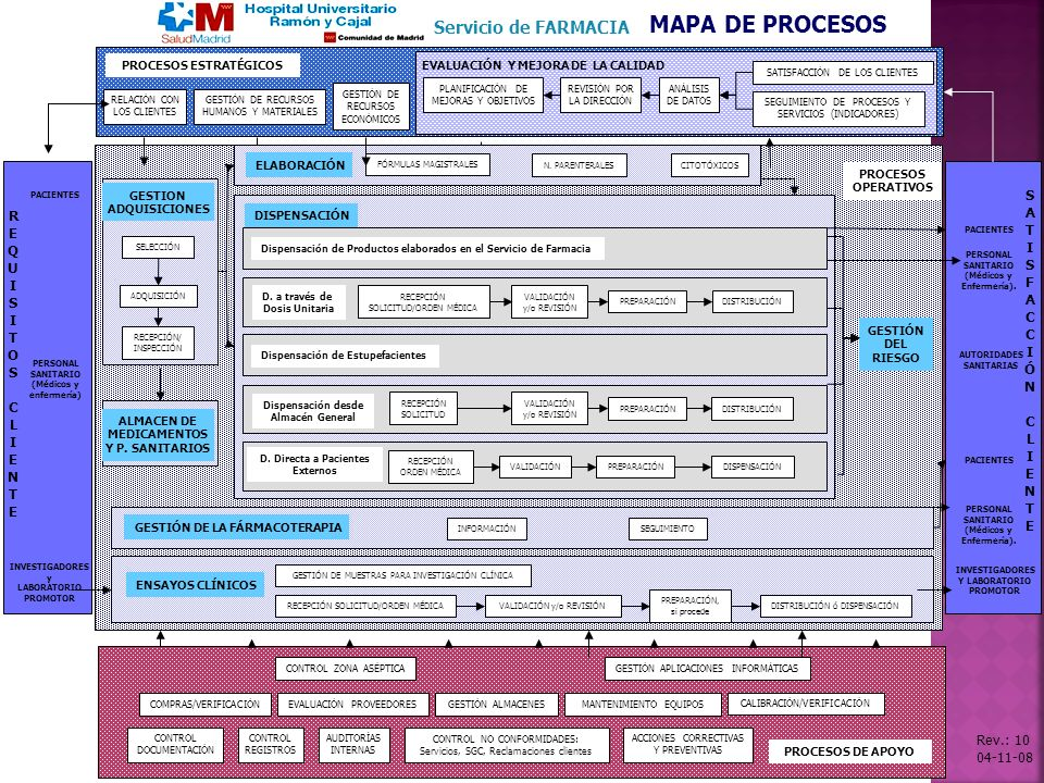 MAPA DE PROCESOS Servicio de FARMACIA SATISFACCIÓN REQUISITOS CLIENTE