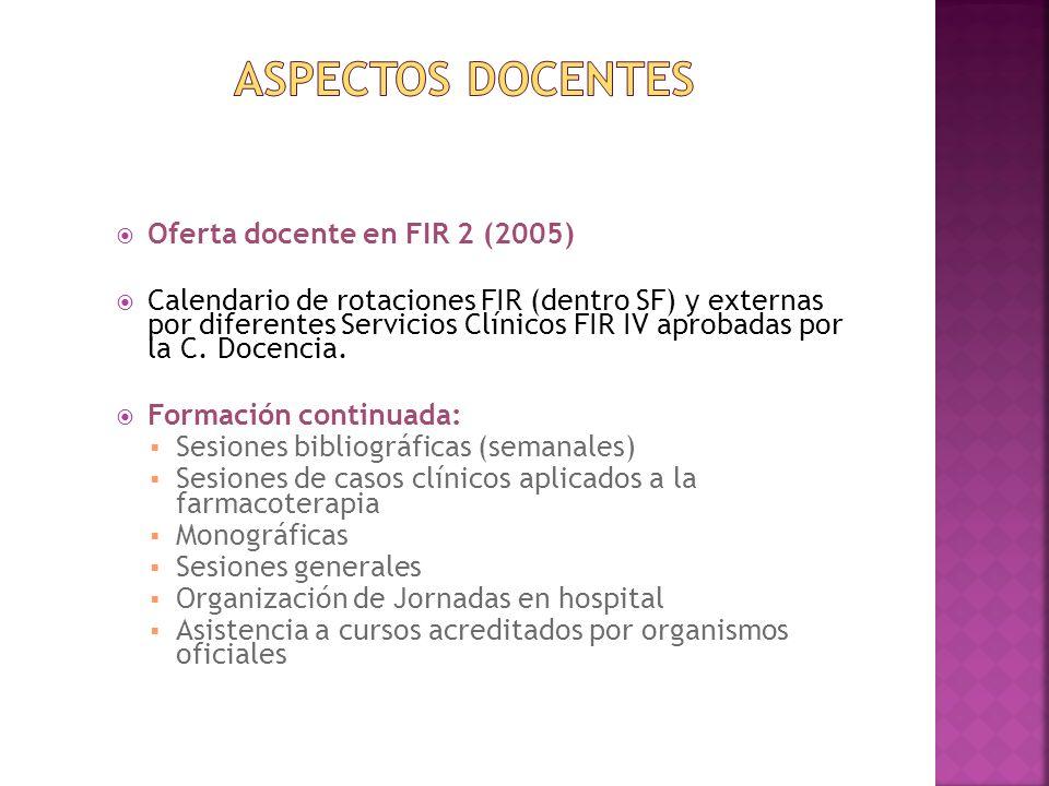 ASPECTOS DOCENTES Oferta docente en FIR 2 (2005)