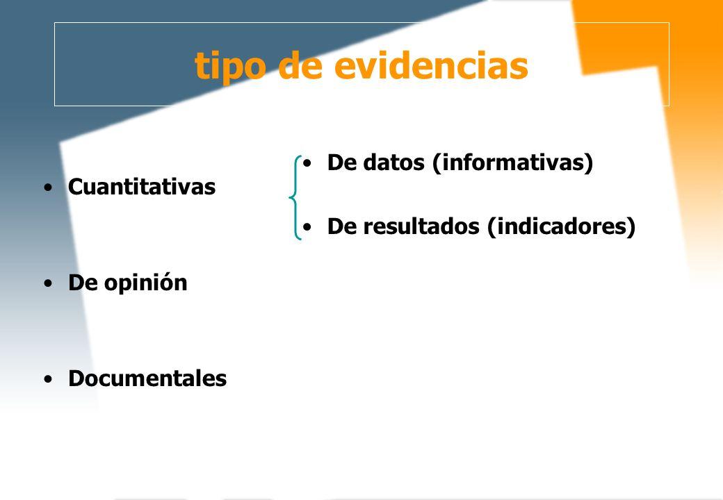 tipo de evidencias Cuantitativas De datos (informativas)
