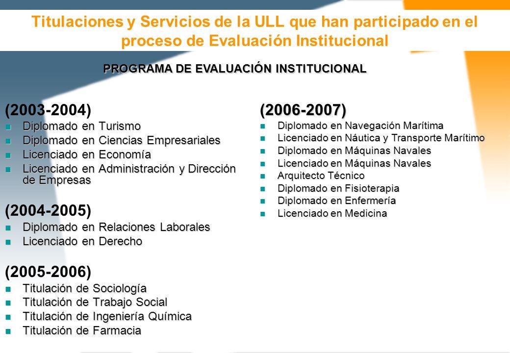 Titulaciones y Servicios de la ULL que han participado en el proceso de Evaluación Institucional