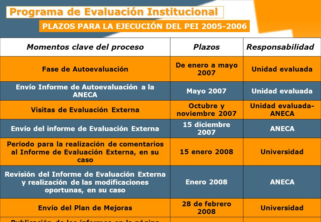 Programa de Evaluación Institucional