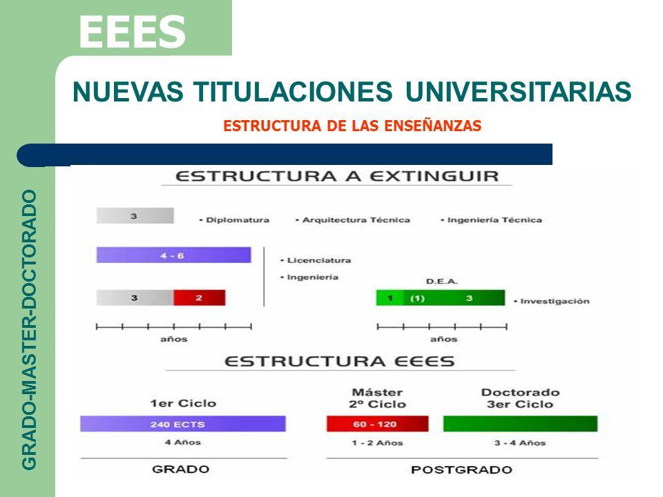 NUEVAS TITULACIONES UNIVERSITARIAS ESTRUCTURA DE LAS ENSEÑANZAS