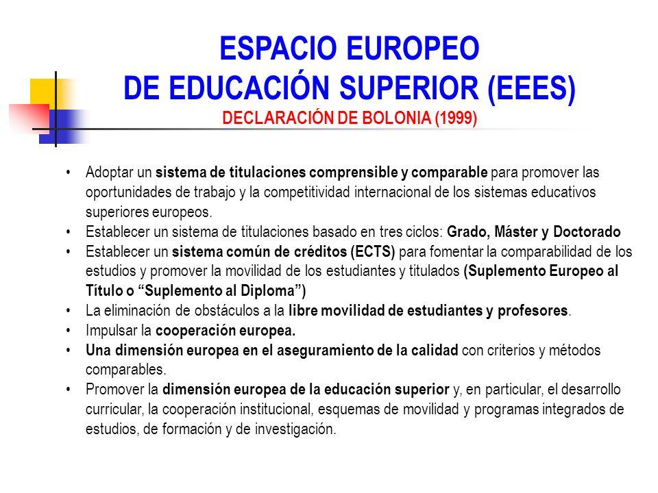 DE EDUCACIÓN SUPERIOR (EEES) DECLARACIÓN DE BOLONIA (1999)