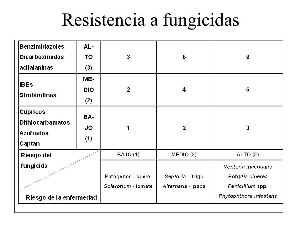 Resistencia a fungicidas