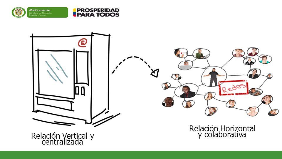 Relación Horizontal y colaborativa Relación Vertical y centralizada