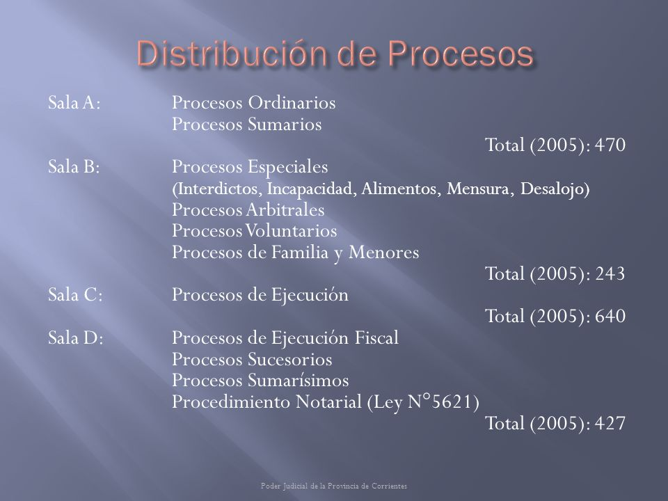 Distribución de Procesos