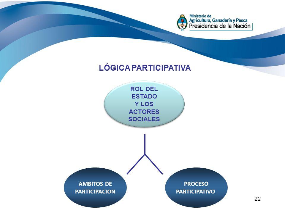 LÓGICA PARTICIPATIVA ROL DEL ESTADO Y LOS ACTORES SOCIALES AMBITOS DE