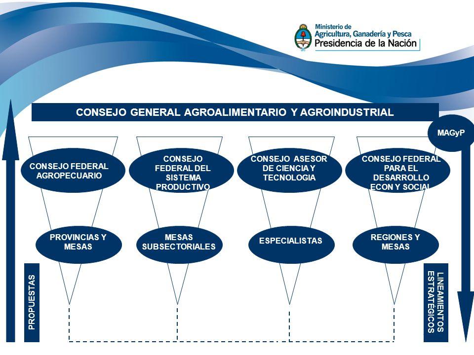 CONSEJO GENERAL AGROALIMENTARIO Y AGROINDUSTRIAL