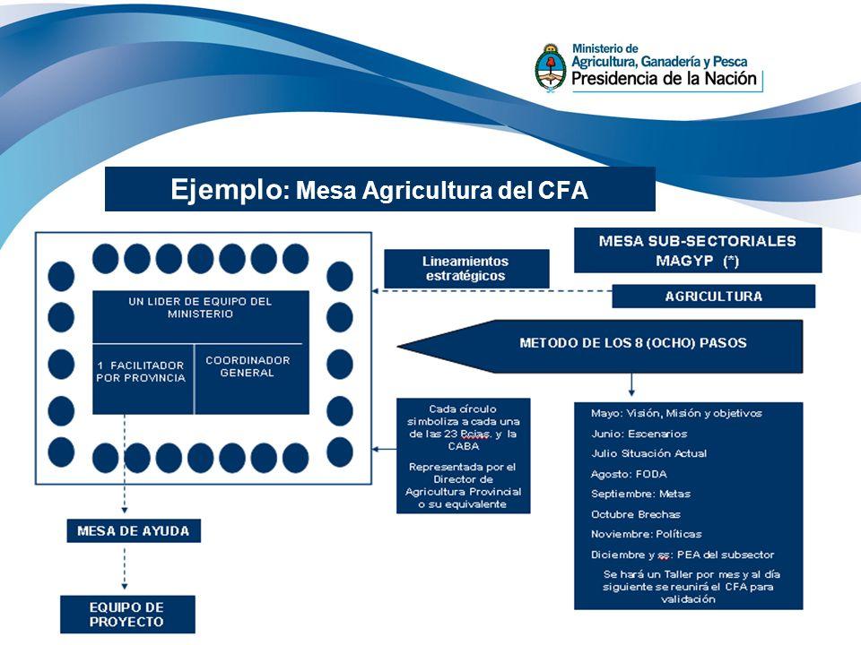 Ejemplo: Mesa Agricultura del CFA