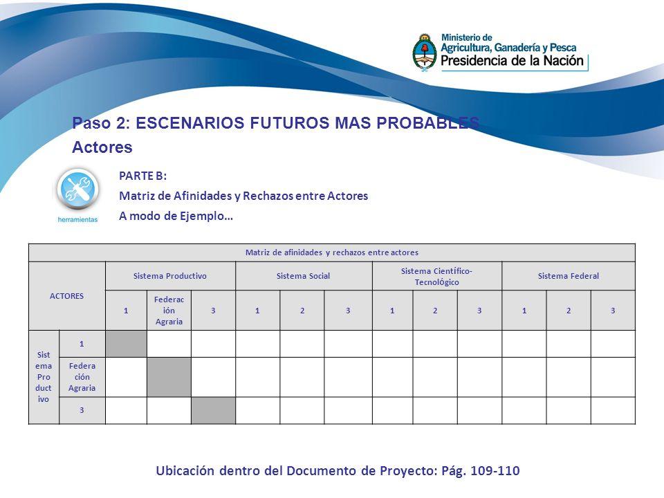 Paso 2: ESCENARIOS FUTUROS MAS PROBABLES Actores