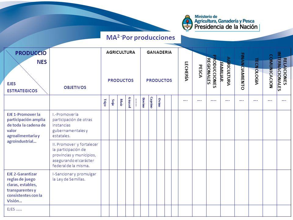 PRODUCCIONES REGIONALES RELAICIONES INTERNACIONALES