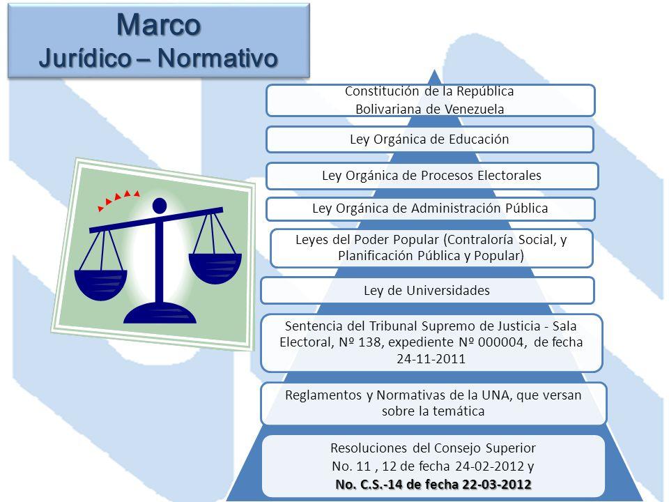 Marco Jurídico – Normativo Constitución de la República