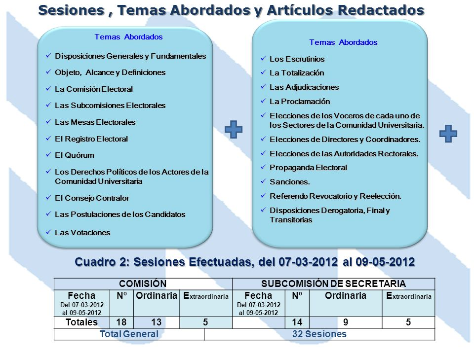 Sesiones , Temas Abordados y Artículos Redactados