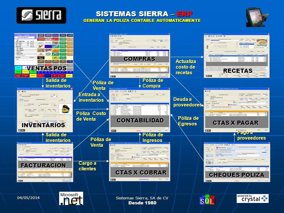 Sistemas Sierra, SA de CV