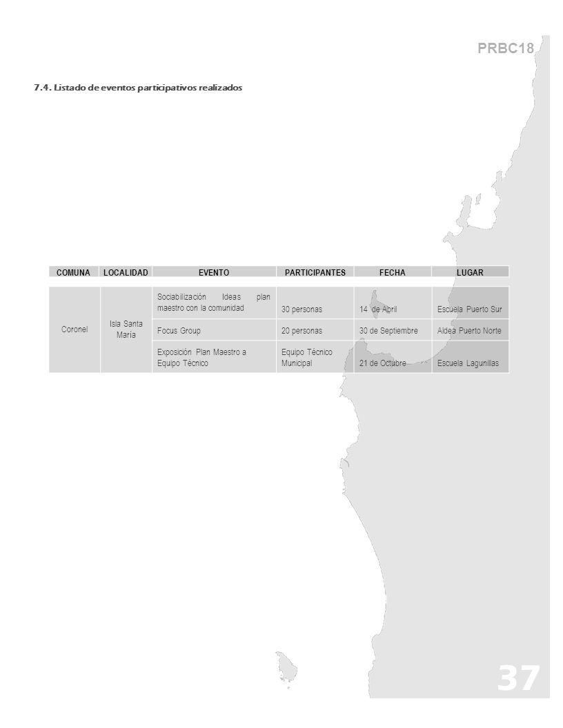 37 PRBC18 7.4. Listado de eventos participativos realizados COMUNA