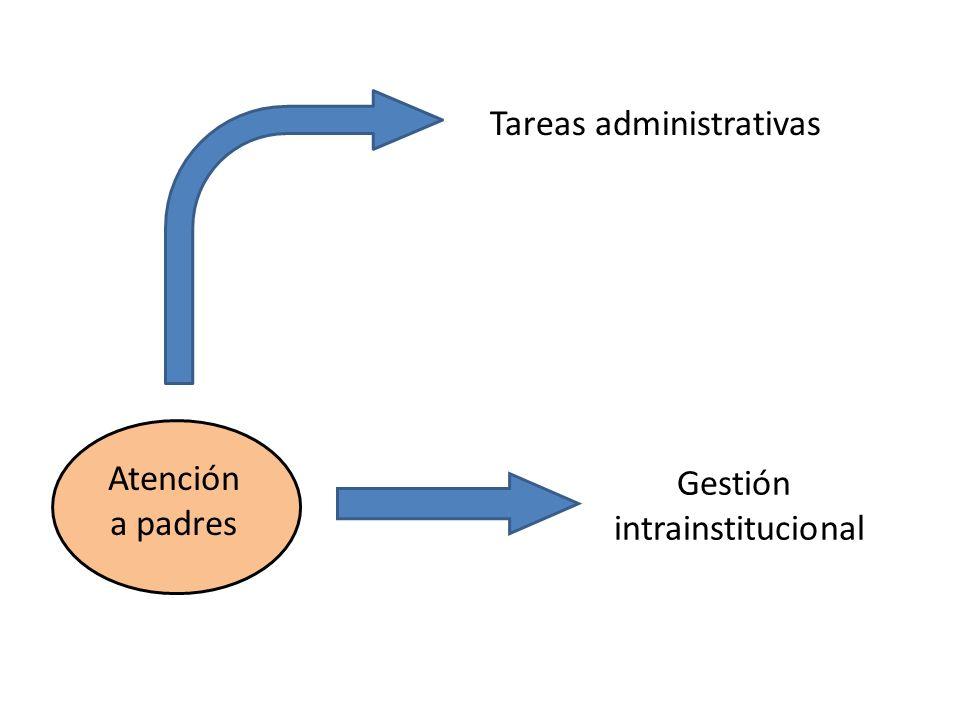 Tareas administrativas