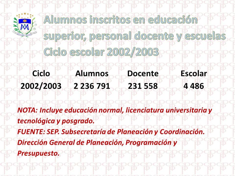 Alumnos inscritos en educación superior, personal docente y escuelas