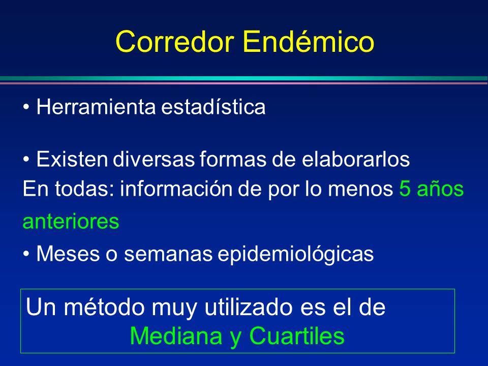 Corredor Endémico Un método muy utilizado es el de Mediana y Cuartiles