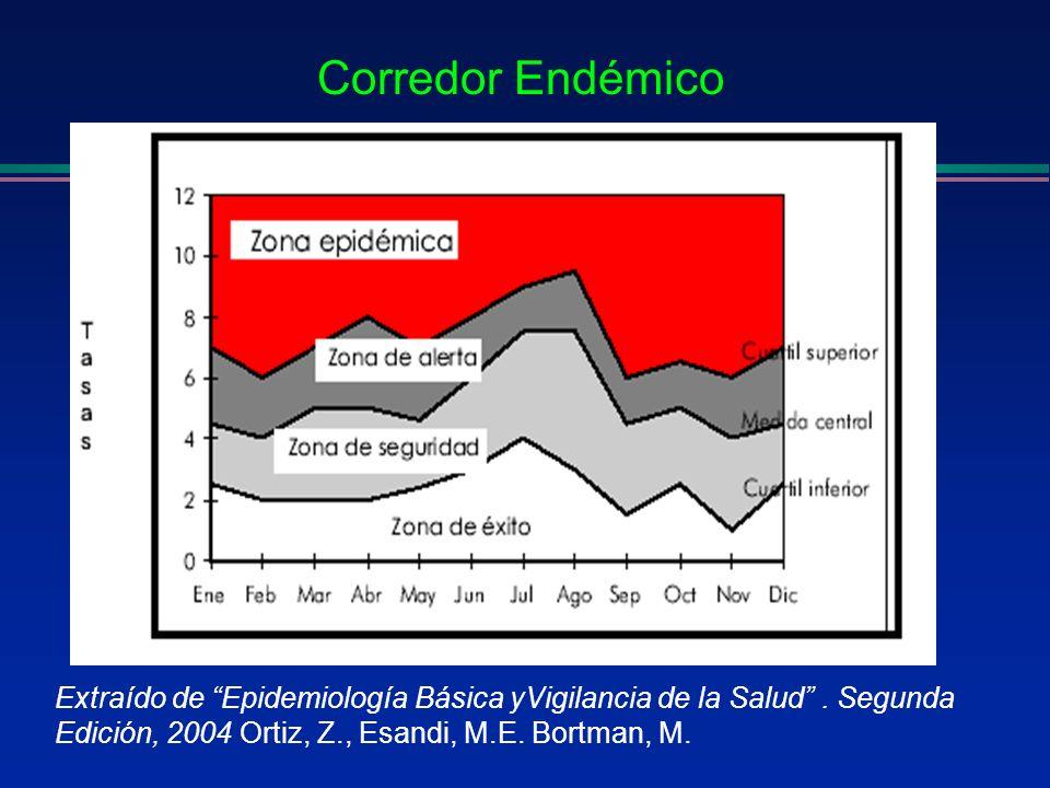 Corredor EndémicoExtraído de Epidemiología Básica yVigilancia de la Salud .