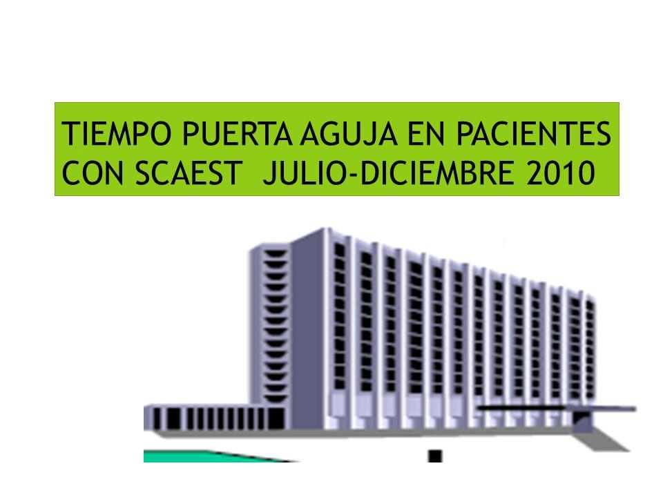 TIEMPO PUERTA AGUJA EN PACIENTES CON SCAEST JULIO-DICIEMBRE 2010