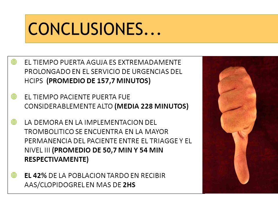 CONCLUSIONES... EL TIEMPO PUERTA AGUJA ES EXTREMADAMENTE PROLONGADO EN EL SERVICIO DE URGENCIAS DEL HCIPS (PROMEDIO DE 157,7 MINUTOS)