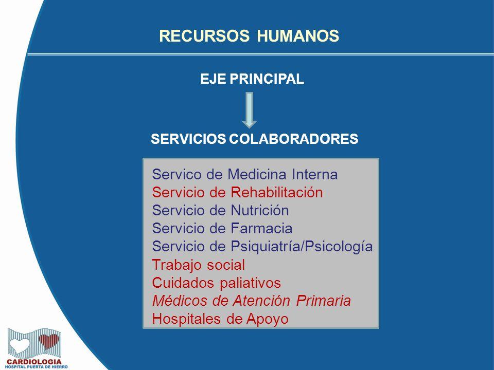 RECURSOS HUMANOS Servico de Medicina Interna