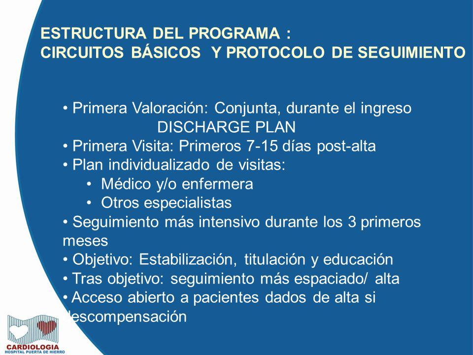 ESTRUCTURA DEL PROGRAMA : CIRCUITOS BÁSICOS Y PROTOCOLO DE SEGUIMIENTO