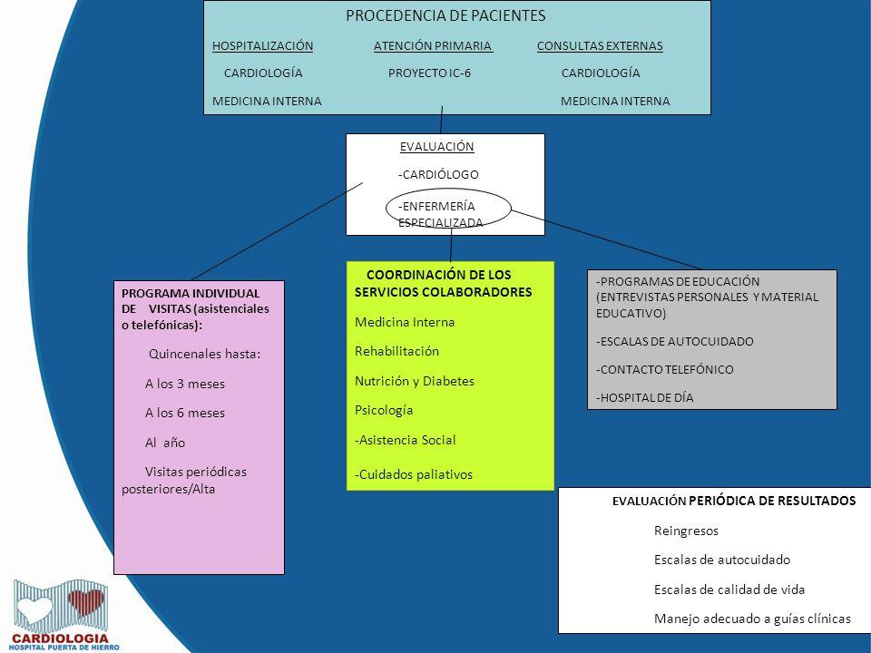 Visitas periódicas posteriores/Alta Medicina Interna Rehabilitación