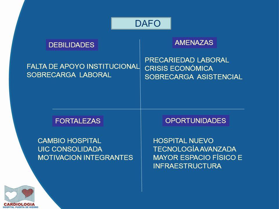 DAFO AMENAZAS DEBILIDADES PRECARIEDAD LABORAL CRISIS ECONÓMICA