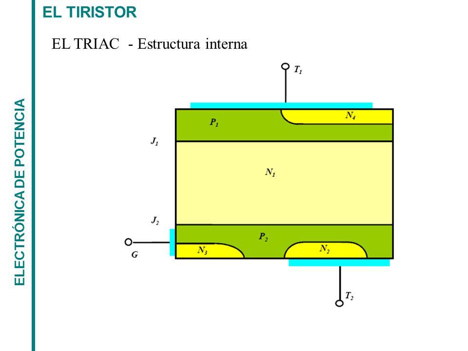 EL TRIAC - Estructura interna