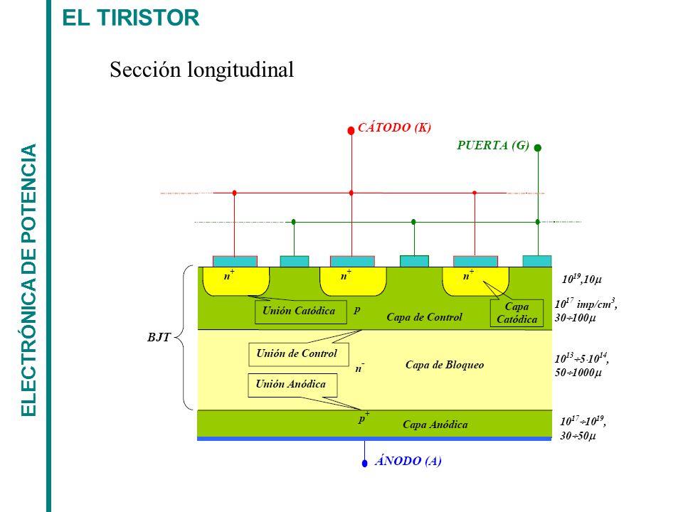 EL TIRISTOR Sección longitudinal ELECTRÓNICA DE POTENCIA