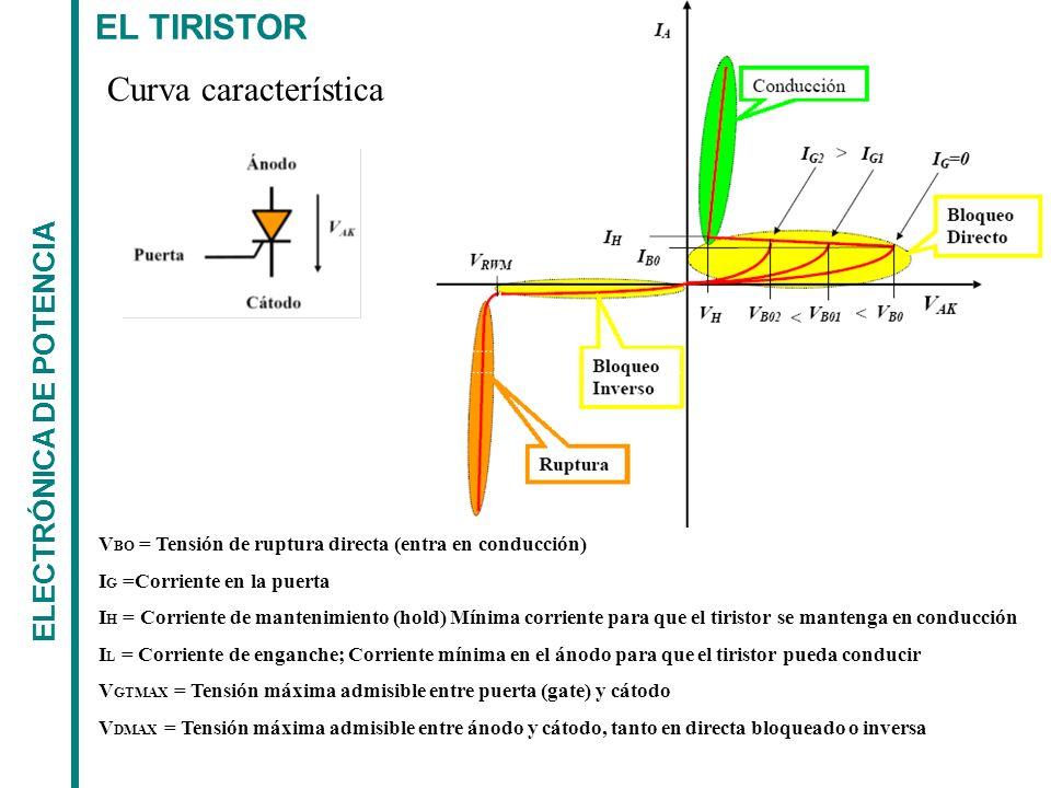 EL TIRISTOR Curva característica ELECTRÓNICA DE POTENCIA