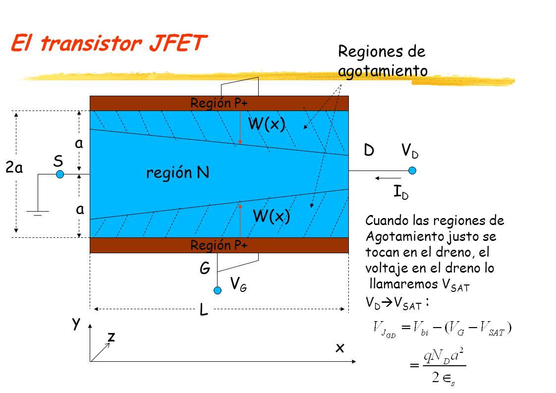 El transistor JFET Regiones de agotamiento W(x) a D VD S 2a región N