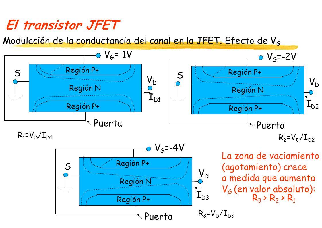 El transistor JFET Modulación de la conductancia del canal en la JFET. Efecto de VG. VG=-1V. VG=-2V.