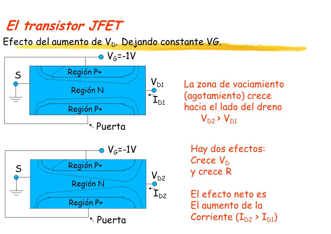 El transistor JFET Efecto del aumento de VD. Dejando constante VG.
