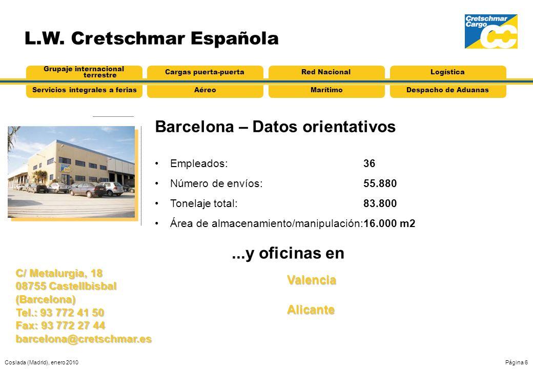 Barcelona – Datos orientativos