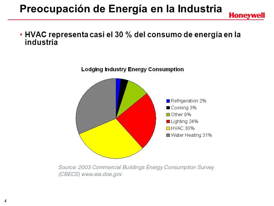 Preocupación de Energía en la Industria