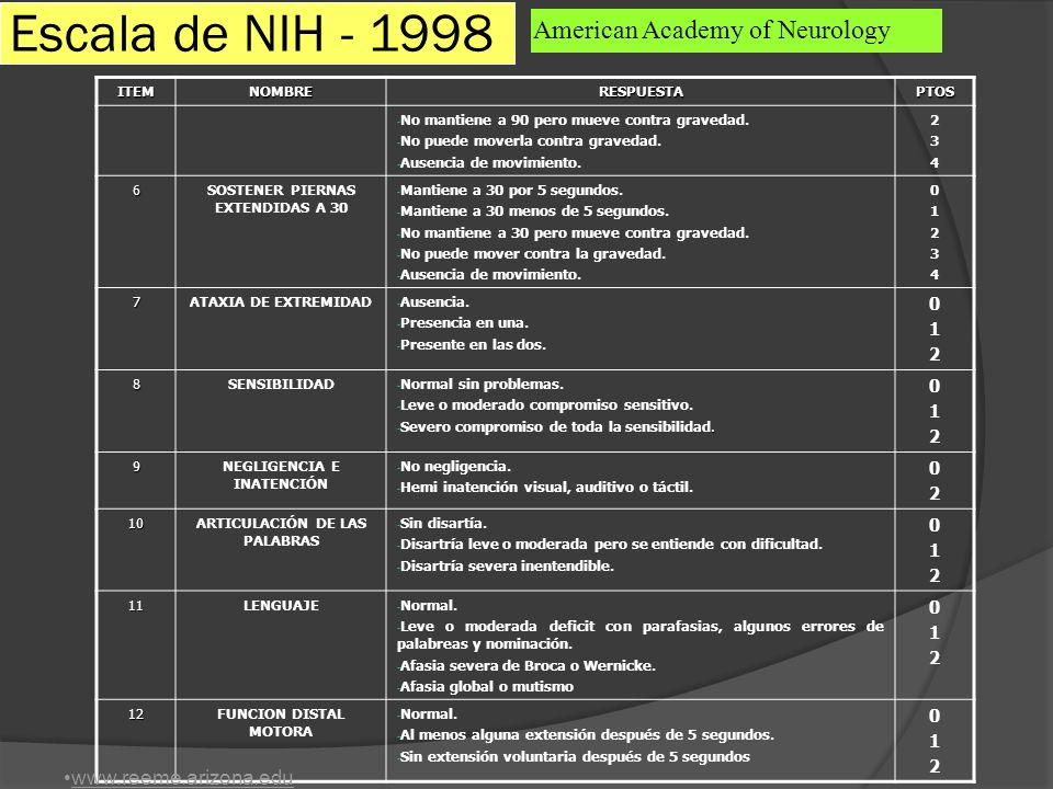 Escala de NIH - 1998 American Academy of Neurology