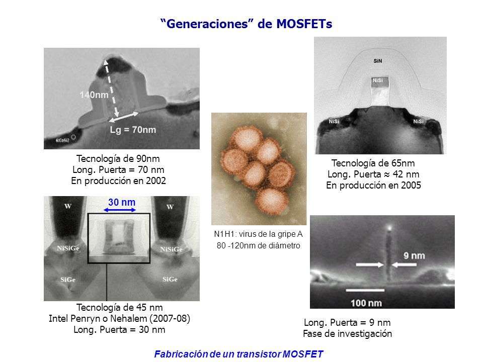 Generaciones de MOSFETs