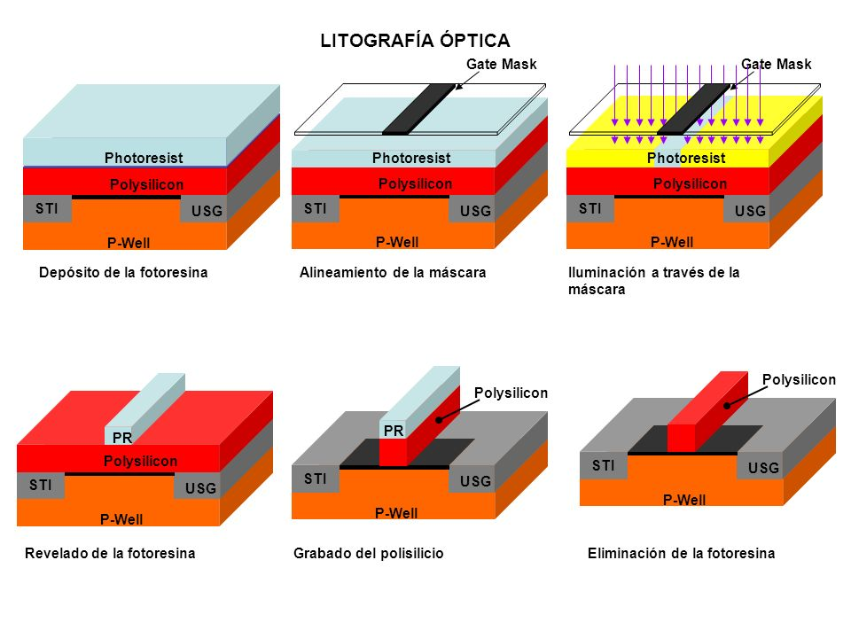 LITOGRAFÍA ÓPTICA P-Well USG STI Polysilicon Photoresist Gate Mask