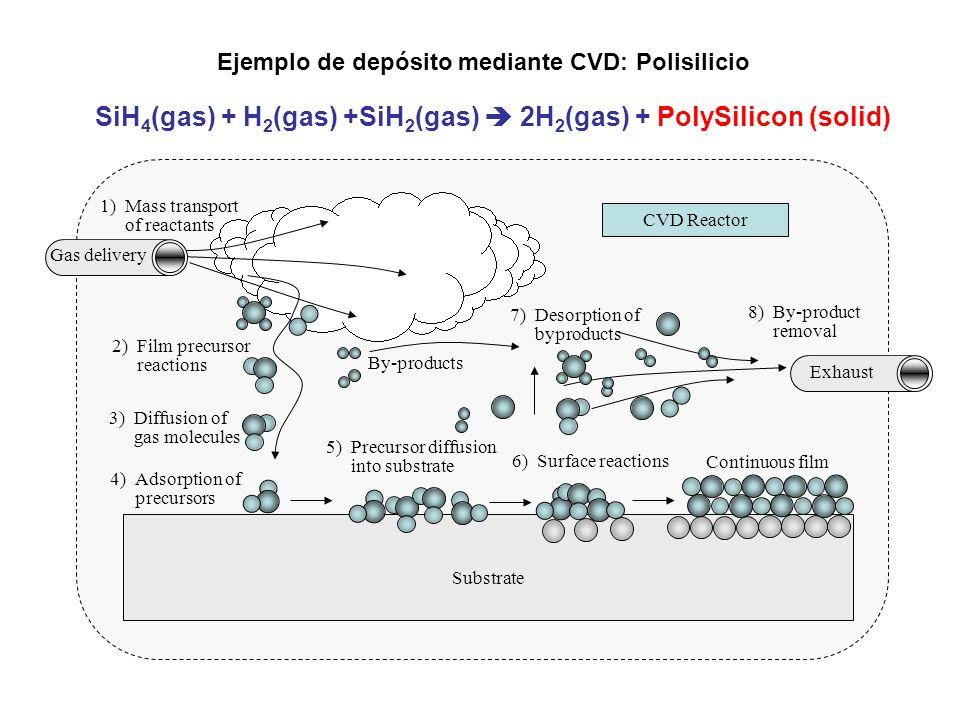 SiH4(gas) + H2(gas) +SiH2(gas)  2H2(gas) + PolySilicon (solid)