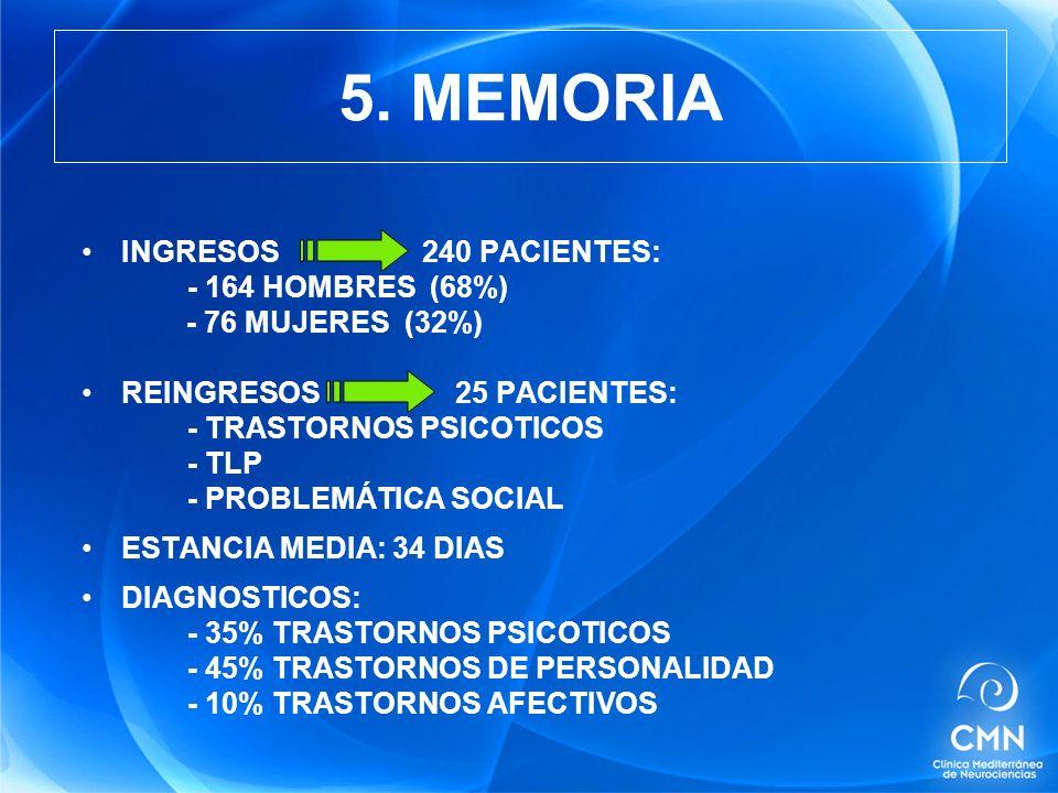 5. MEMORIA INGRESOS 240 PACIENTES: - 164 HOMBRES (68%)