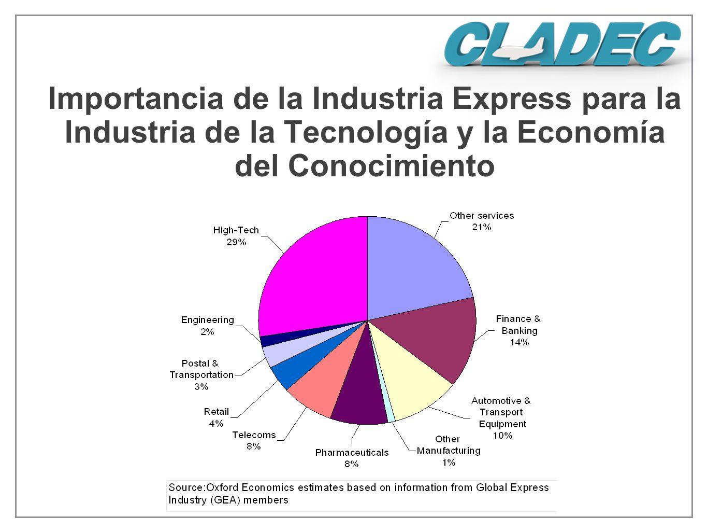 Importancia de la Industria Express para la Industria de la Tecnología y la Economía del Conocimiento