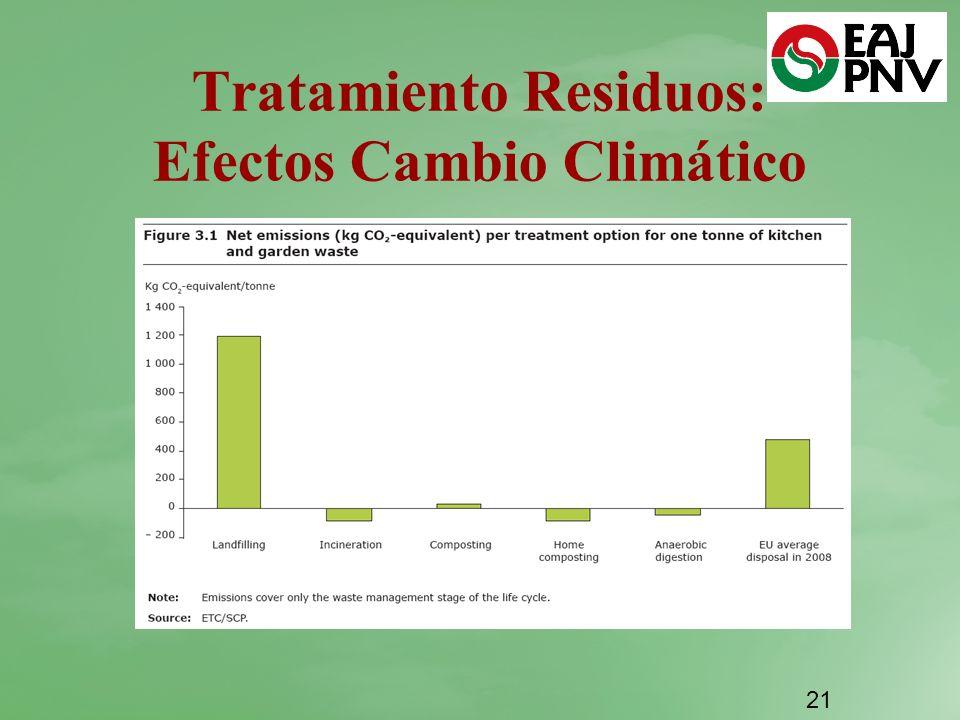 Tratamiento Residuos: Efectos Cambio Climático