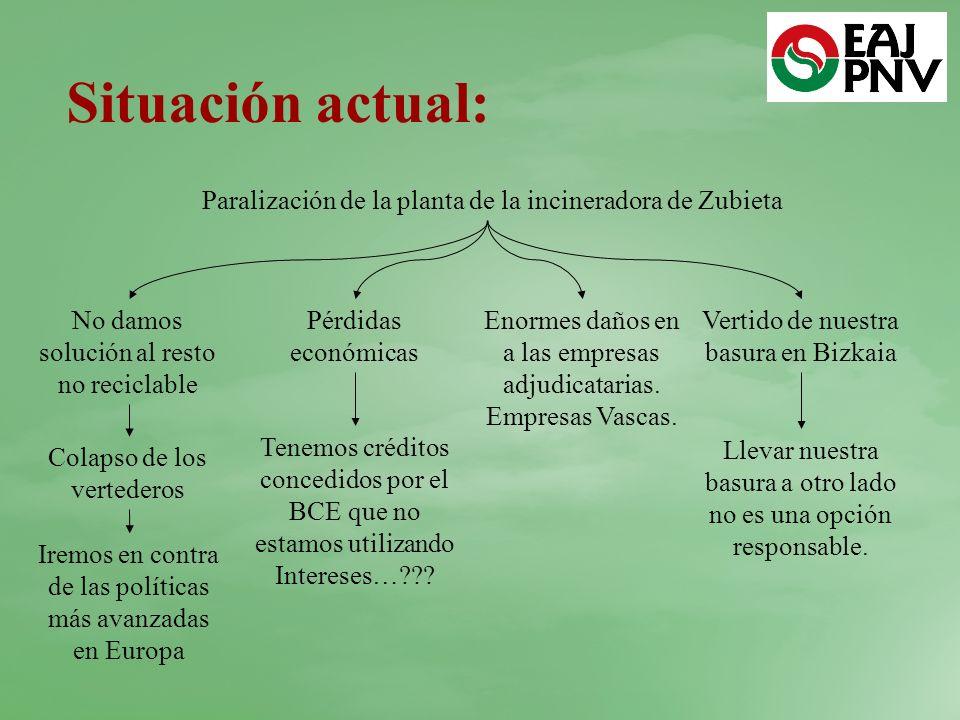 Situación actual: Paralización de la planta de la incineradora de Zubieta. No damos solución al resto no reciclable.