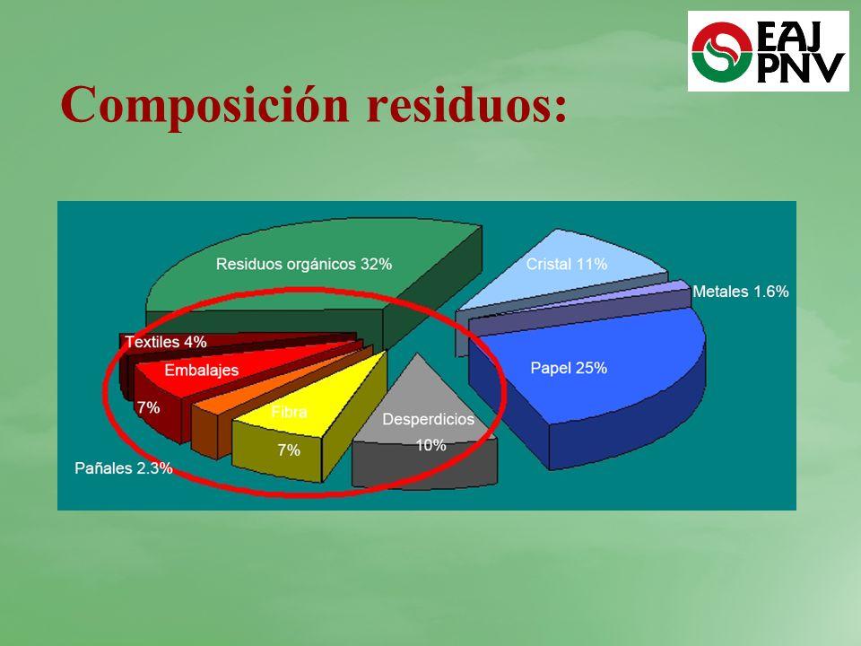 Composición residuos: