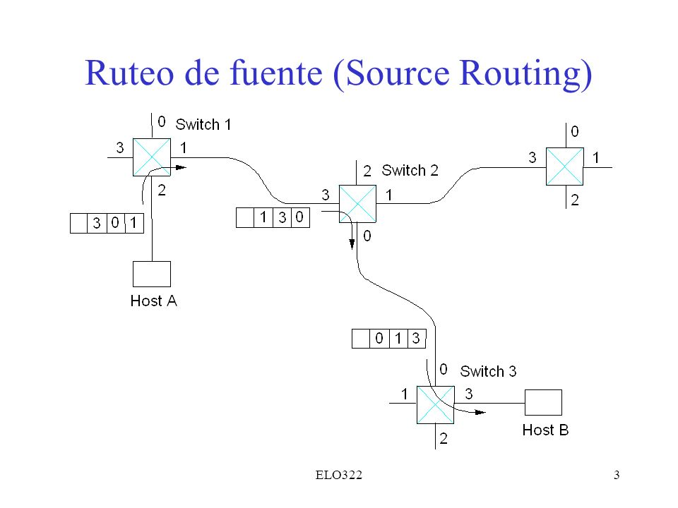 Ruteo de fuente (Source Routing)