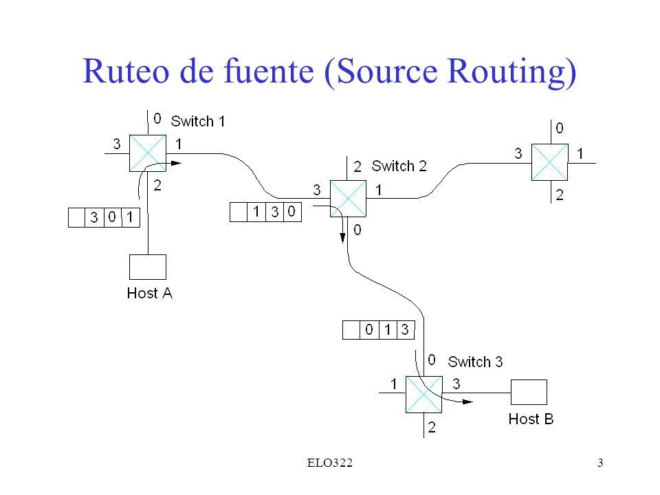 Ruteo de fuente (Source Routing)