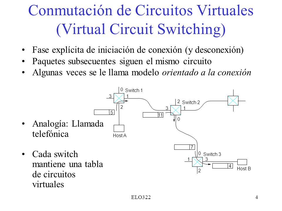 Conmutación de Circuitos Virtuales (Virtual Circuit Switching)