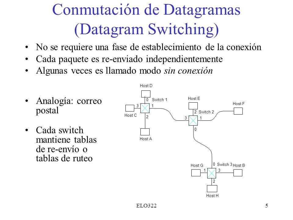 Conmutación de Datagramas (Datagram Switching)